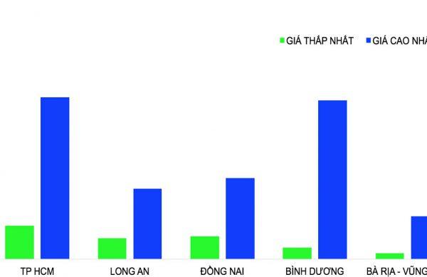 Giá nhà TP HCM dưới tác động của nguồn cung tăng